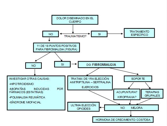 Algoritmo Fibromialgia